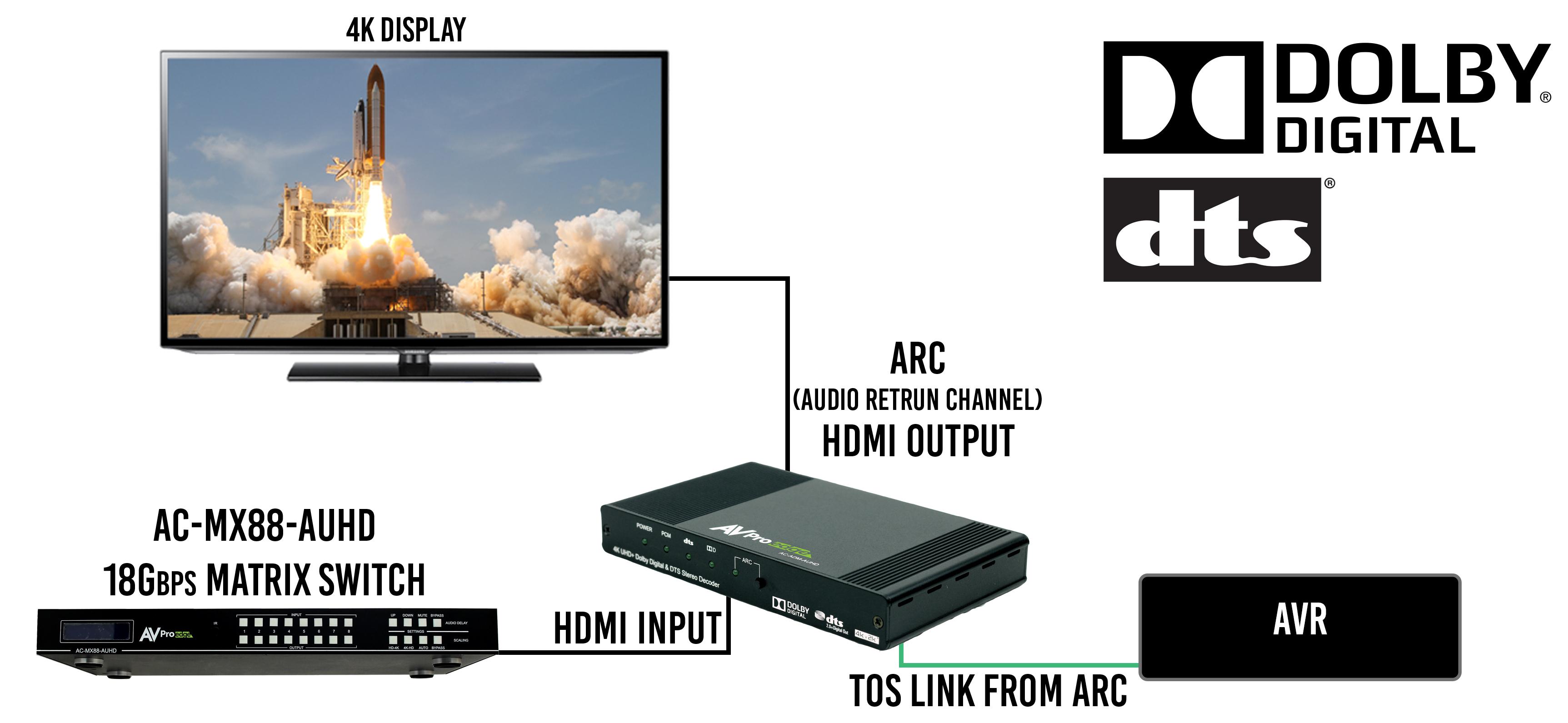 4k Uhd Dolby Digital Dts Stereo Decoder Hdmi Arc Wiring Diagram Diagrams